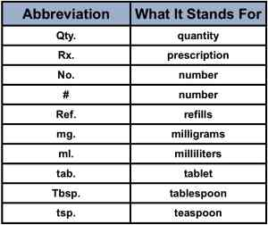 Medication Usage Abbreviations - MedFriendly com